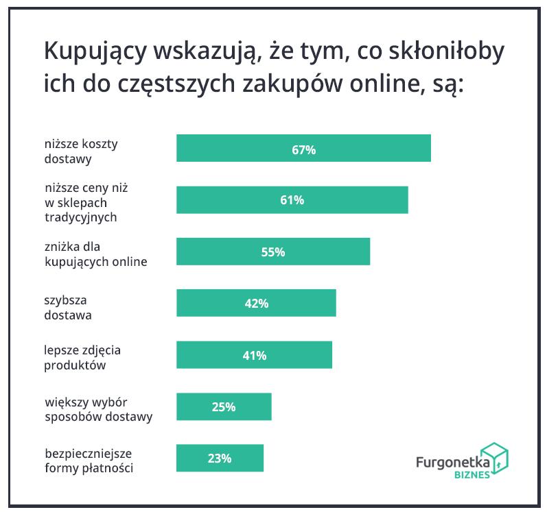 powody częstszych zakupów online