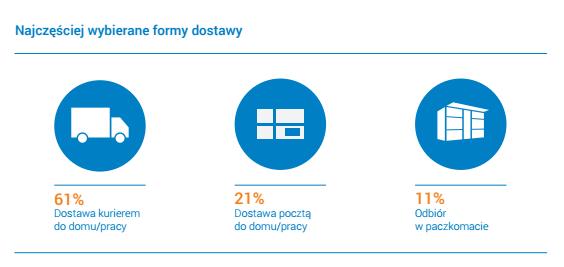 Źródło: Raport E-commerce w Polsce 2015 (Gemius dla e-Commerce Polska)