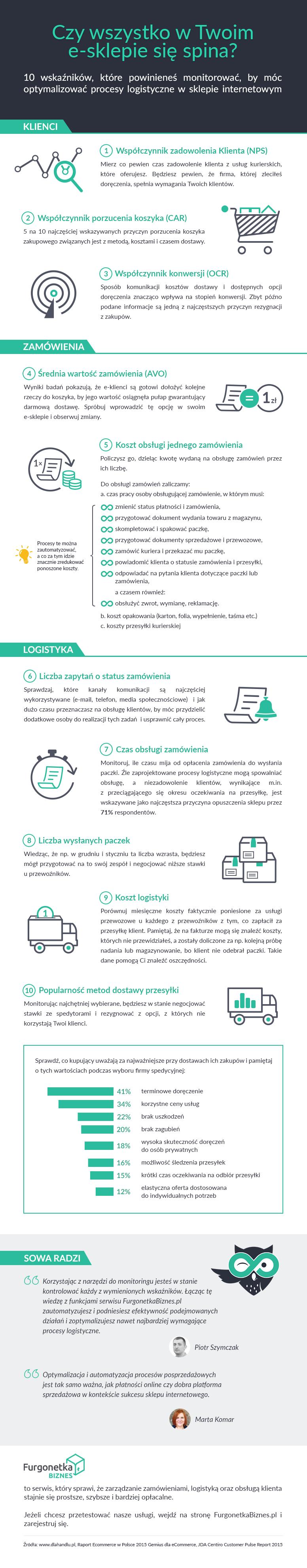 10 wskaźników pomocnych w optymalizacji logistyki w e-sklepie