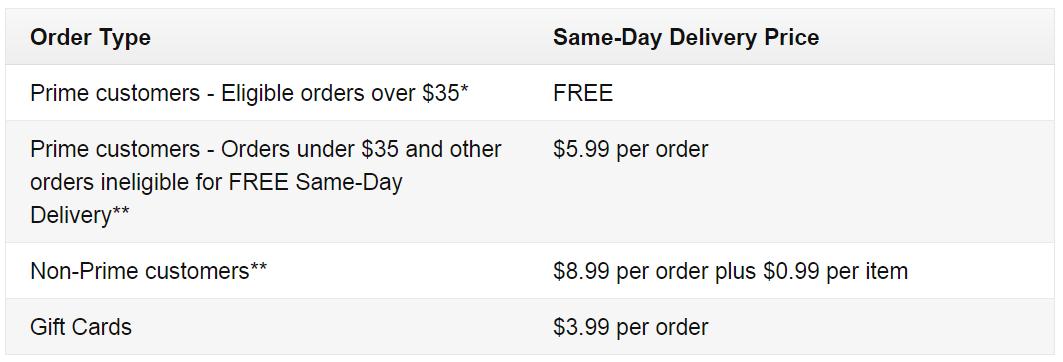 Opcja dostawy tego samego dnia jest dostępna również dla wszystkich niezrzeszonych w programie członkowskim Amazon Prime.