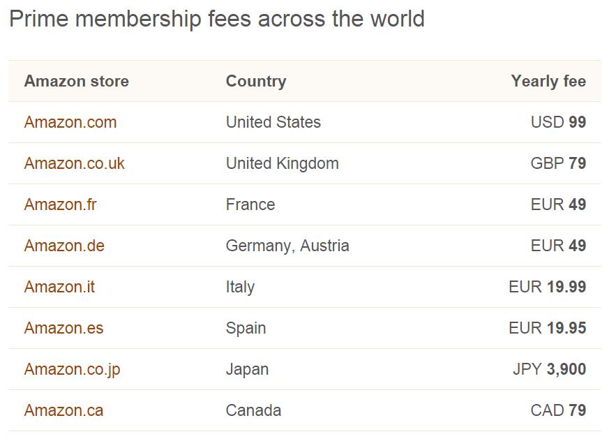 Opłaty Amazon Prime w zależności od kraju są inne.