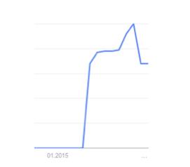 Wykres obrazujący wzrost liczby zapytań o omnichannel wpisywanych w Google.