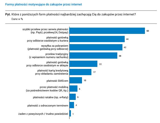 Jedną z największych zalet płatności online jest fakt, że klienci od razu opłacają swoje zamówienie.