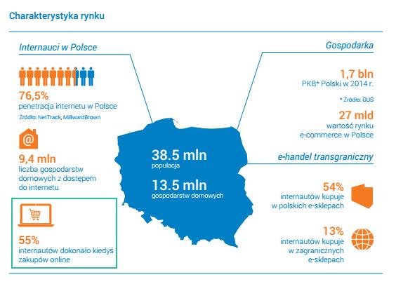 Internauci w Polsce, którzy dokonali zakupów online.