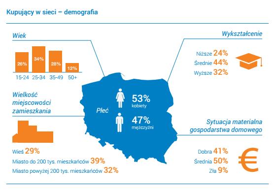 Charakterystyka Polaków kupujących w sieci.
