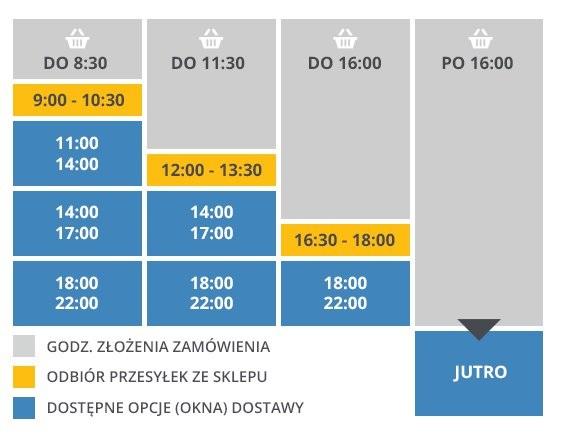 Schemat okienek czasowych w usłudze Same Day Delivery.