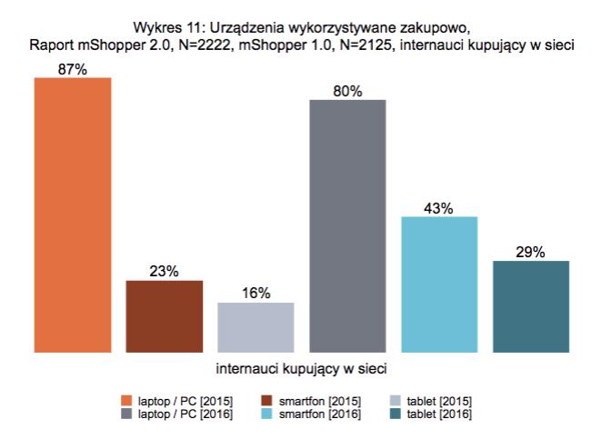 Urządzenia, przez które najczęściej dokonywano zakupów online w 2015 i 2016 roku.