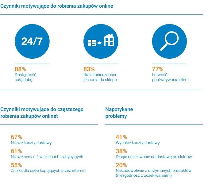Czynniki motywujące do robienia zakupów online.
