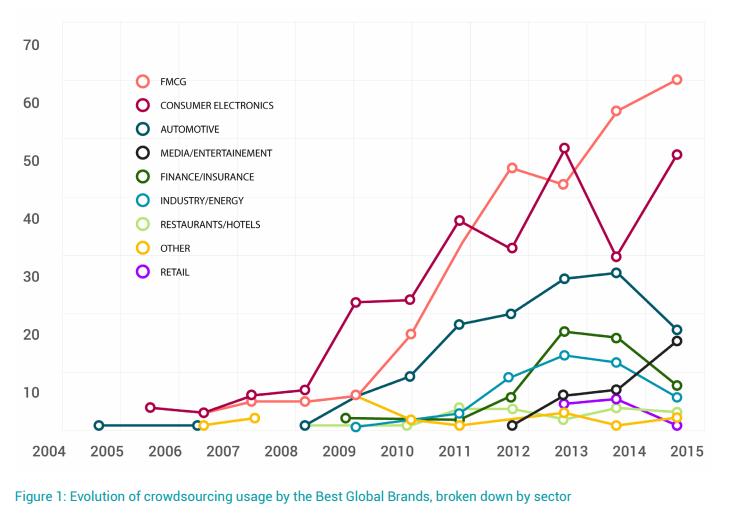 W jakich branżach jest popularny crowdsourcing?