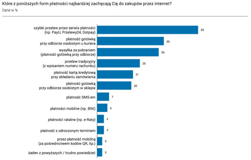 Jakie formy płatności najbardziej zachęcają do zakupów online?