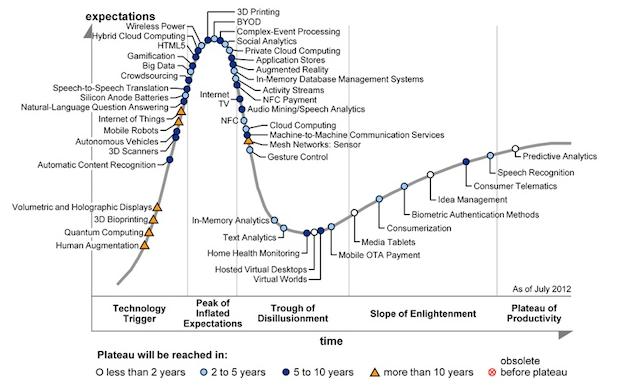 Cykl życia technologii według Gartnera