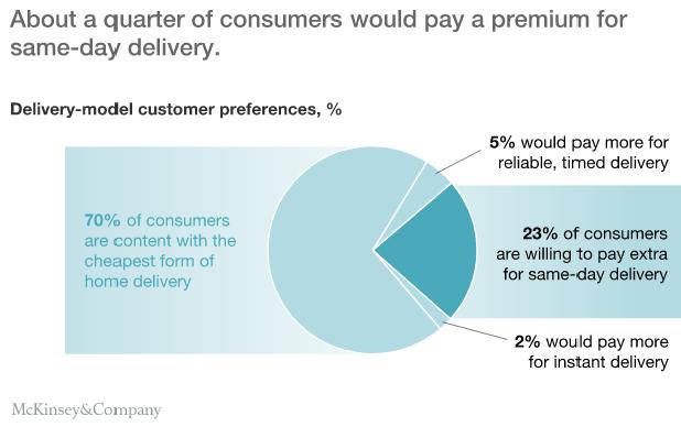 Klienci online są wstanie zapłacić więcej za dostawę tego samego dnia