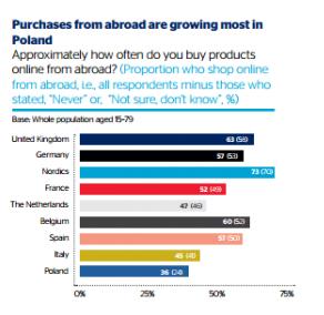 Polacy coraz częściej kupują w zagranicznych sklepach internetowych