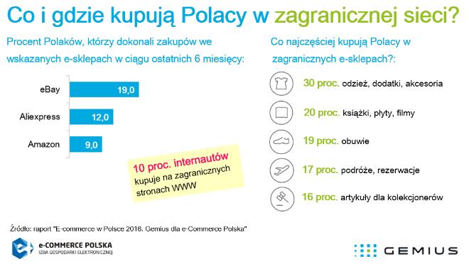 Co Polacy najczęściej kupują za granicą?