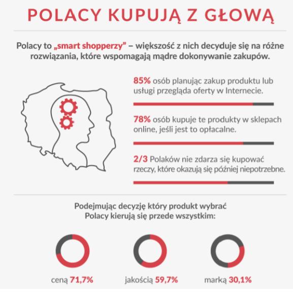 Polacy są smartshopperami