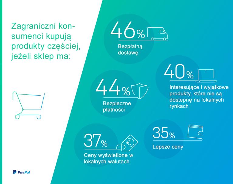 Na co klienci z zagranicy zwracają uwagę wybierając e-sklep?