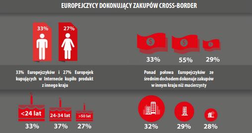 Europejczycy kupujący za granicą.