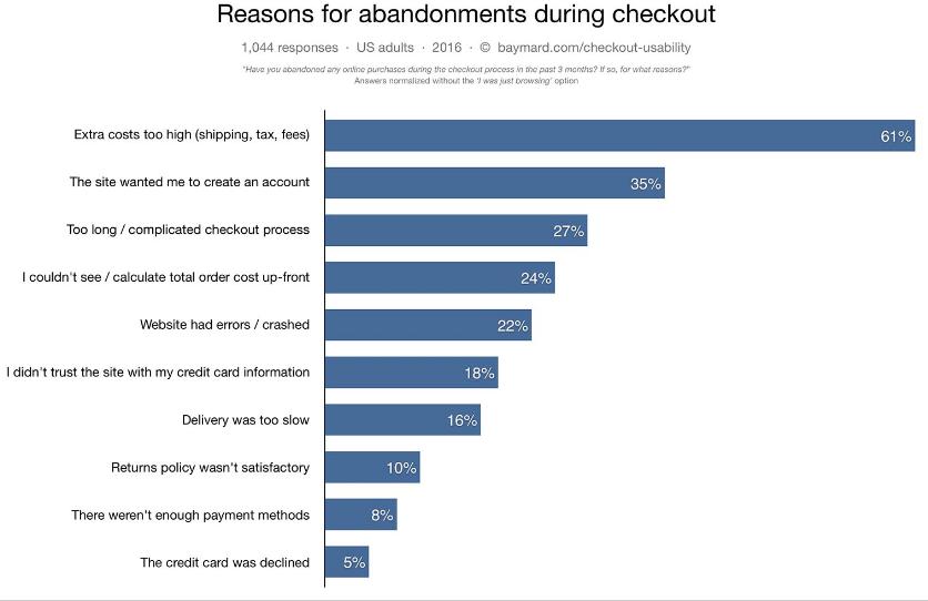 Dlaczego e-klienci porzucają koszyki?