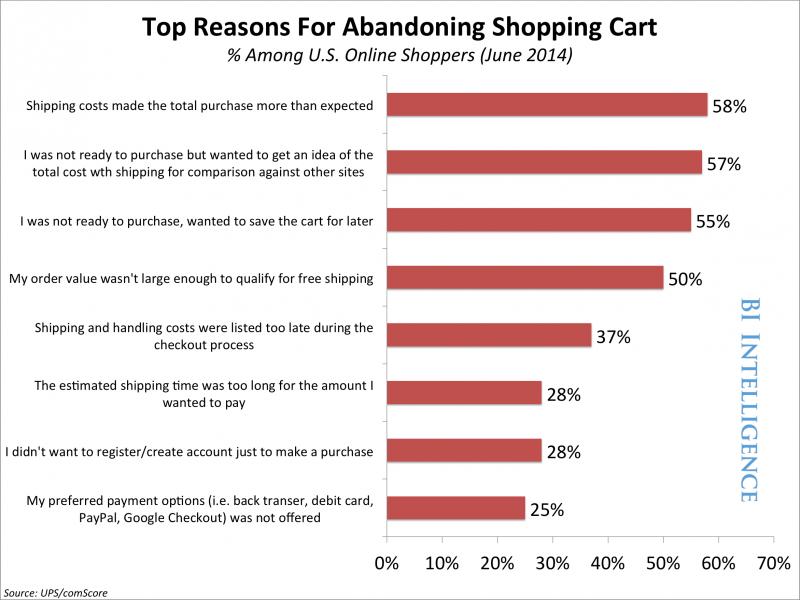 Co wpływa na wybór metody płatności w sklepie online?