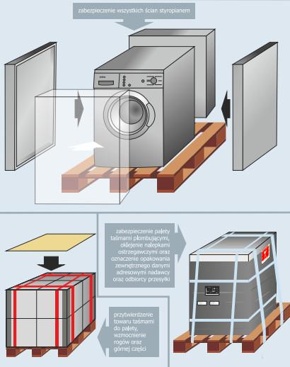 Jak zapakować pralkę do wysyłki kurierem?