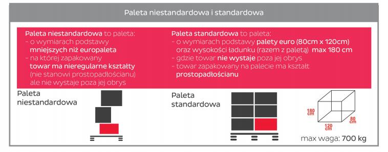 Jakie wymiary ma standardowa paleta w DPD?
