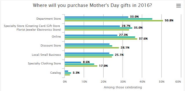 Gdzie kupić prezent na Dzień Matki?