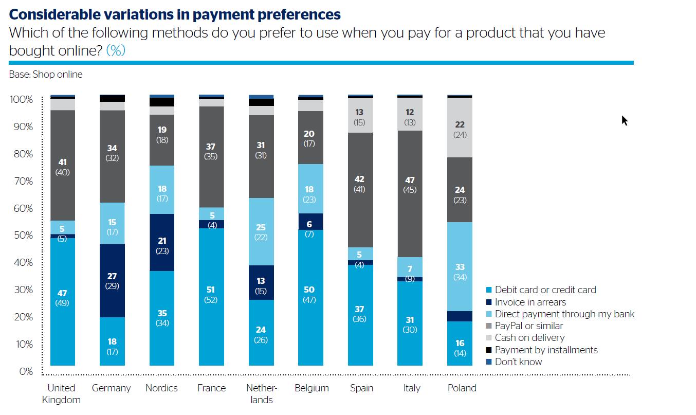 Jak dużo Polaków wybiera płatność za pobraniem robiąc zakupy online?