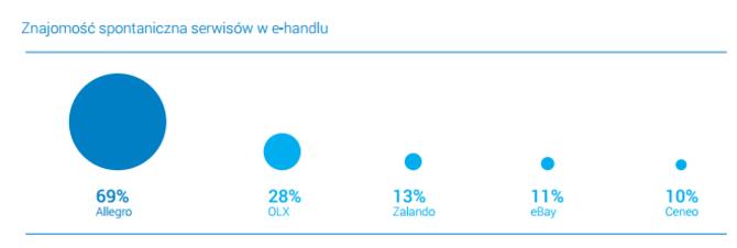 Co kojarzy się z polskim e-handlem?