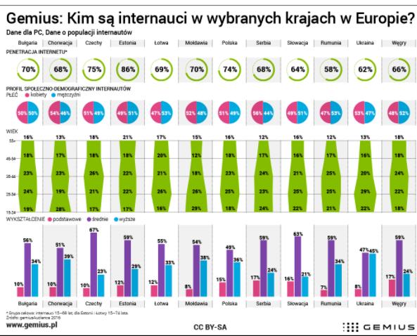 Kim są internauci w poszczególnych krajach?