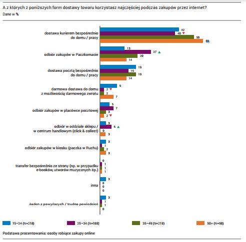 Jak wiek e-klientów wpływa na wybór formy dostawy?