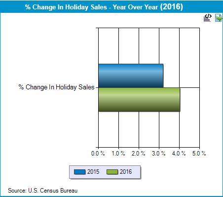 Jak zwiększa się sprzedaż w okresie świątecznym?