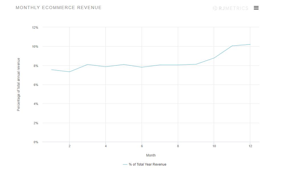 Jak zwiększa się e-sprzedaż w okresie świątecznym?