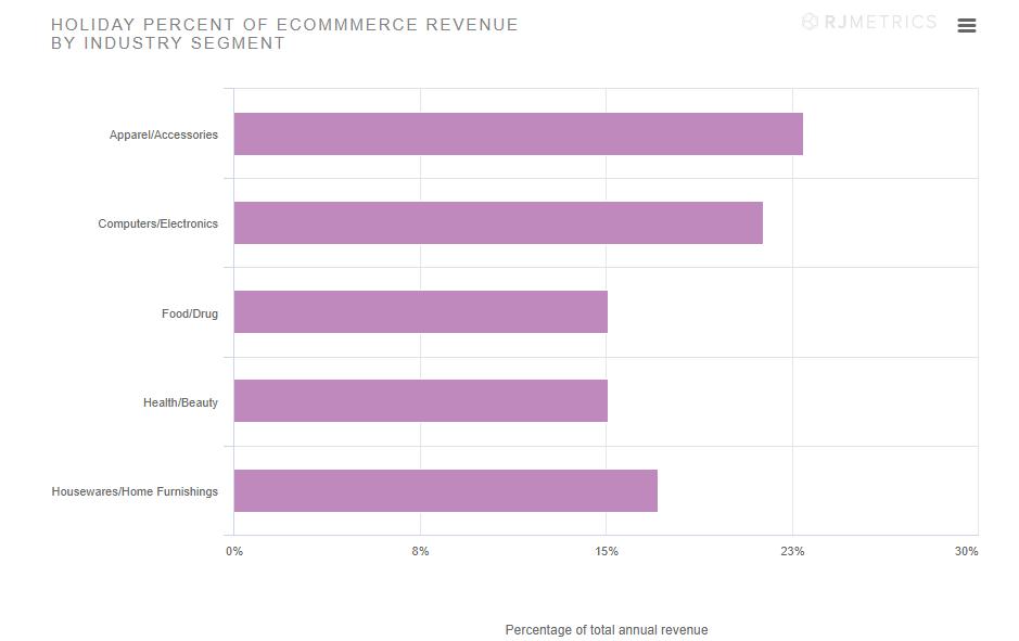 W jakich branżach jest najwyższa sprzedaż w okresie świątecznym?