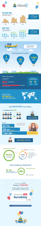Furgonetka.pl ma już 8 lat i ponad 10,5 mln nadanych przesyłek