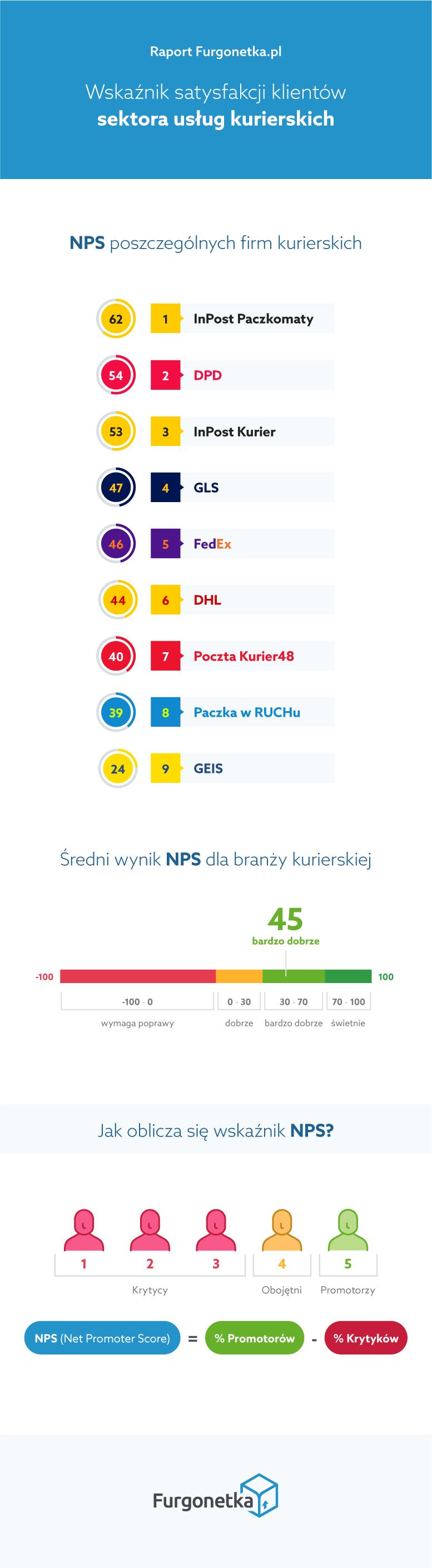 Wskaźnik satysfakcji klientów sektora usług kurierskich