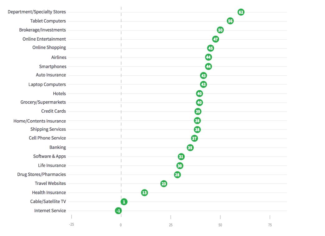 Wyniki NPS w usługach dostawczych w Stanach Zjednoczonych
