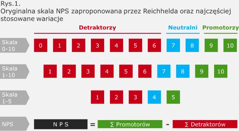 Czym jest NPS i jak przeprowadza się badanie?