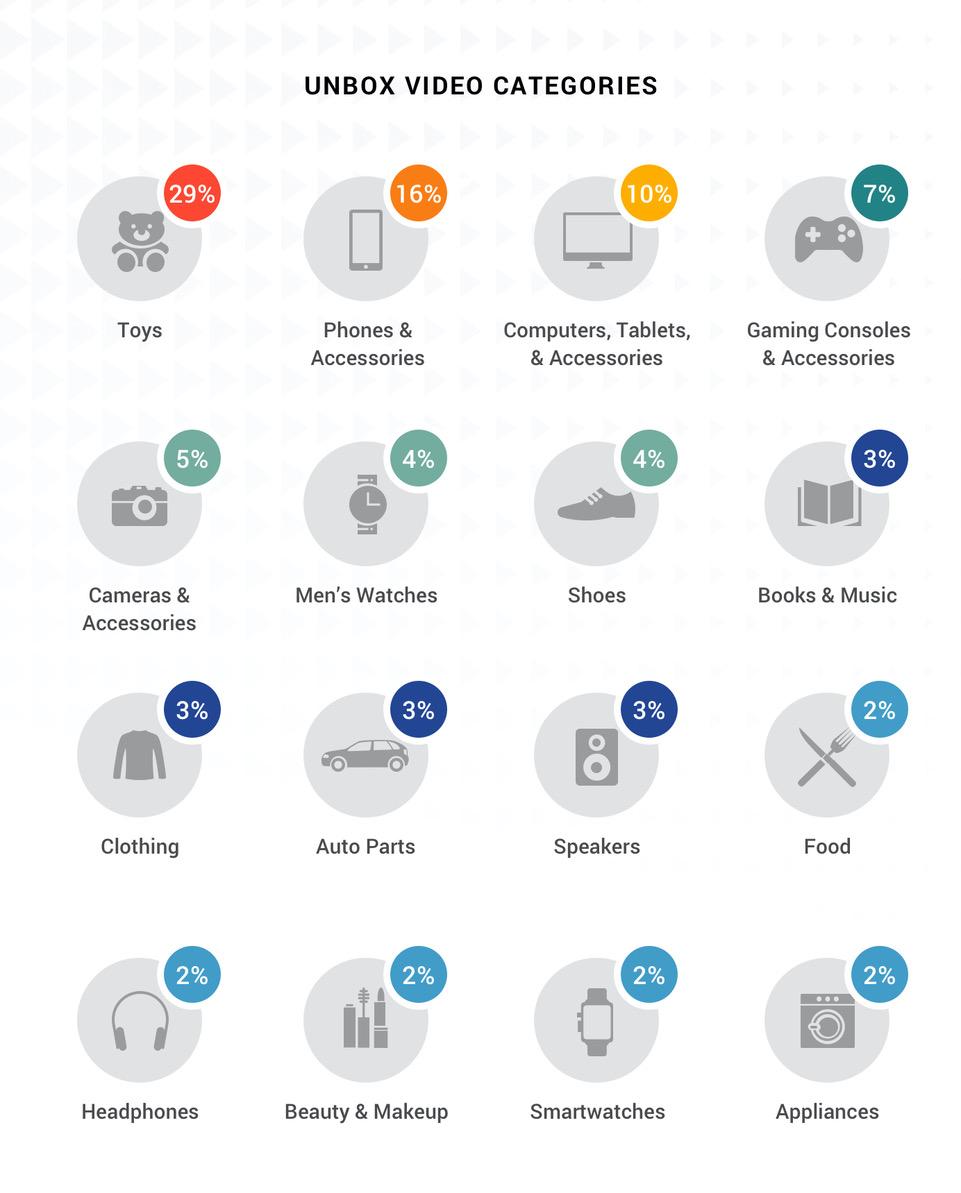 Jakie produkty najczęściej są otwierane przy udziale publiczności?