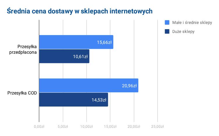 Jaka jest średnia cena dostawy zakupów online w Polsce?